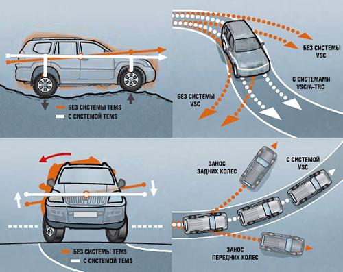 vsc система курсовой устойчивости toyota Антиблокировочная  Тойота vsc
